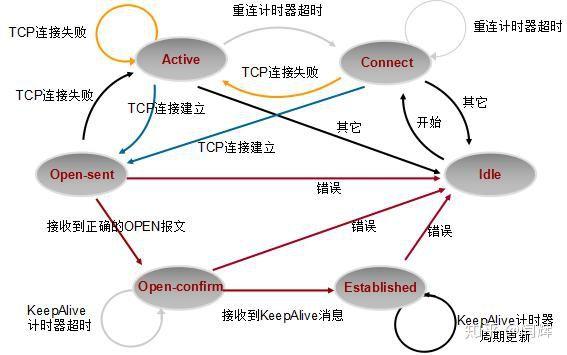 什么是BGP,商家宣传的BGP多线是什么意思?-10