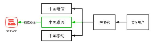 什么是BGP,商家宣传的BGP多线是什么意思?-1