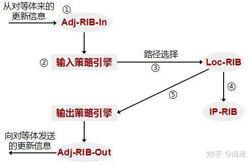 什么是BGP,商家宣传的BGP多线是什么意思?-11