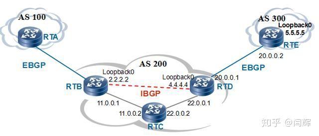 什么是BGP,商家宣传的BGP多线是什么意思?-12
